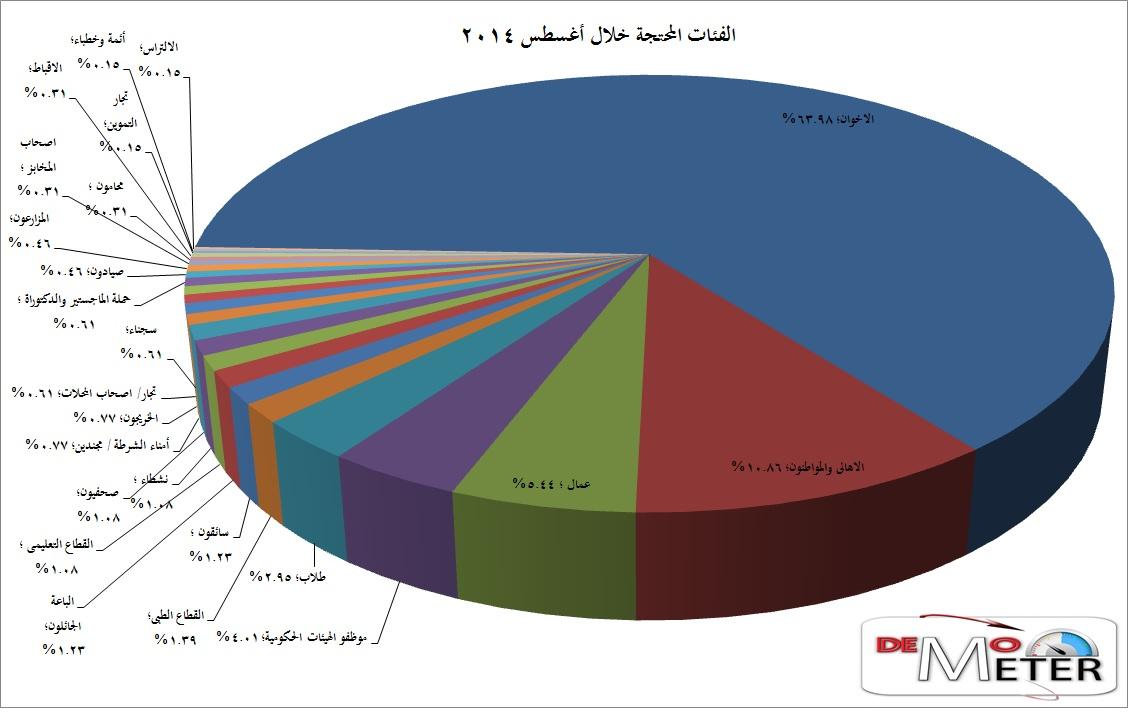 مؤشر الديمقراطية (5)